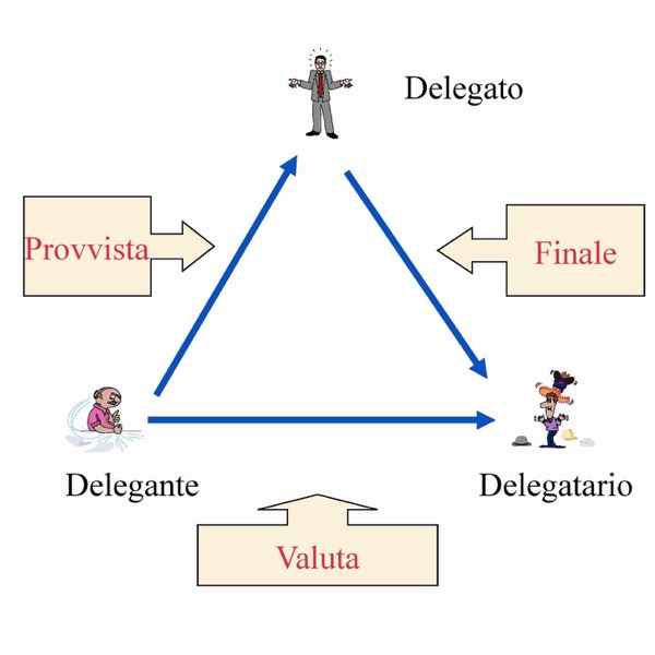 Lezioni di Diritto privato | Carlo Rimini