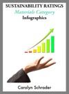 Sustainability Ratings Infographics - Materials Category