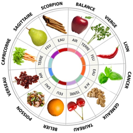 Food Astrology