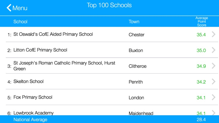 Primary School League Tables for England Lite