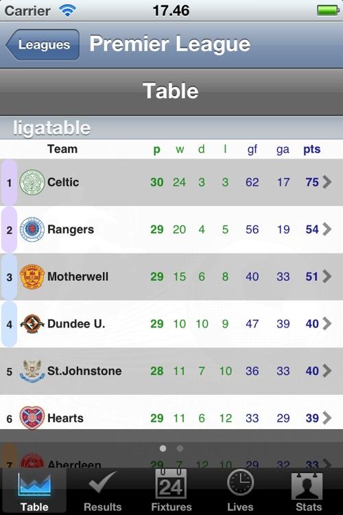 Premier League - [Scotland]