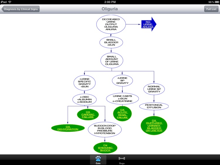 Laboratory Profiles of Small Animal Disease screenshot-3