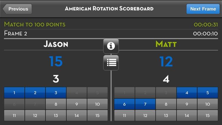 American Rotation Scoreboard