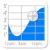 Tide Graph - Brainware LLC