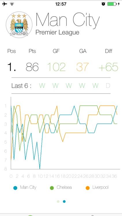 Stoots - Football Stats screenshot-4