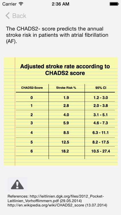 CHADS2 Score