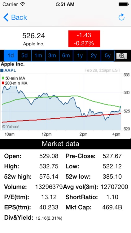 Stock Chart Lite- Stock,options,bonds,futures and gold screenshot-4