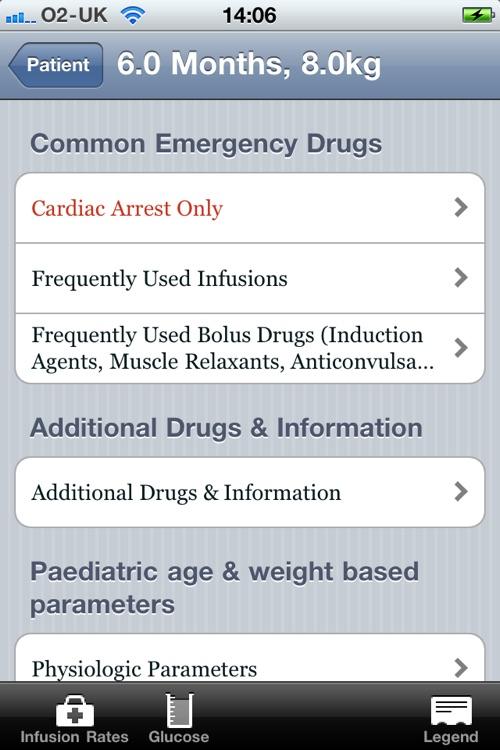 Paediatric Emergency Drugs