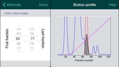 Protein purification for iphone by simon booth education protein purification for iphone fandeluxe Images