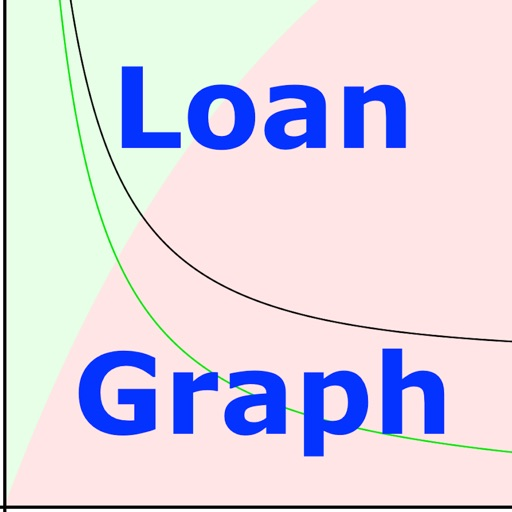 Loan Graph mortgage payment calculator