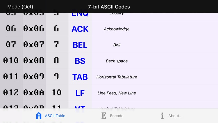 Character Codes Table
