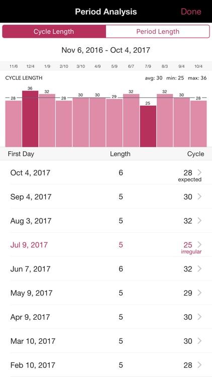 Life Period Tracker, Health, Calendar, Ovulation screenshot-3