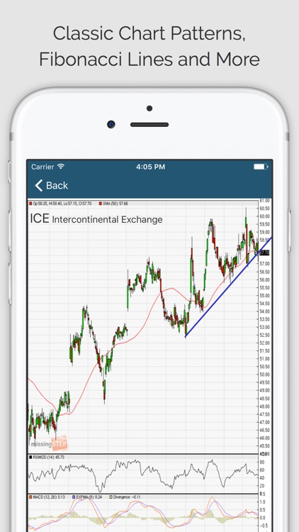 STOCK TRADING IDEAS PRO: Technical Analysis
