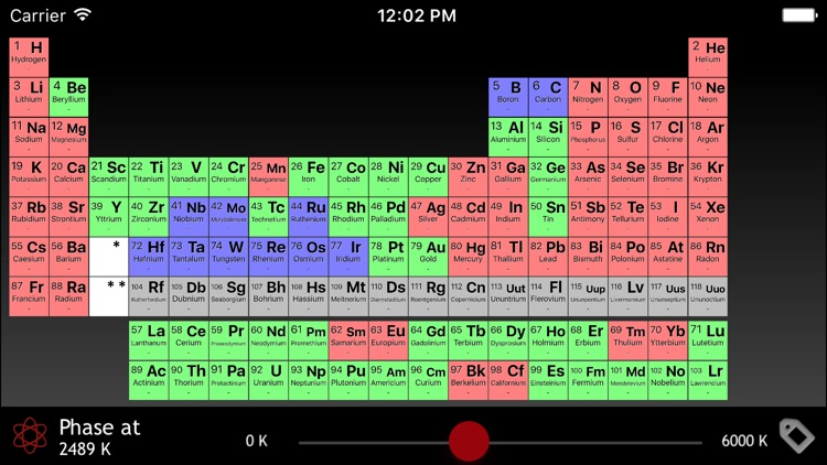 Interactive Periodic Table of the Elements