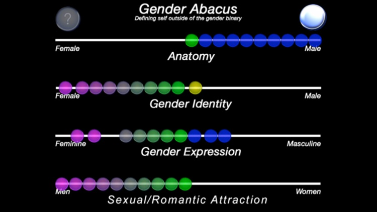 The Gender Abacus
