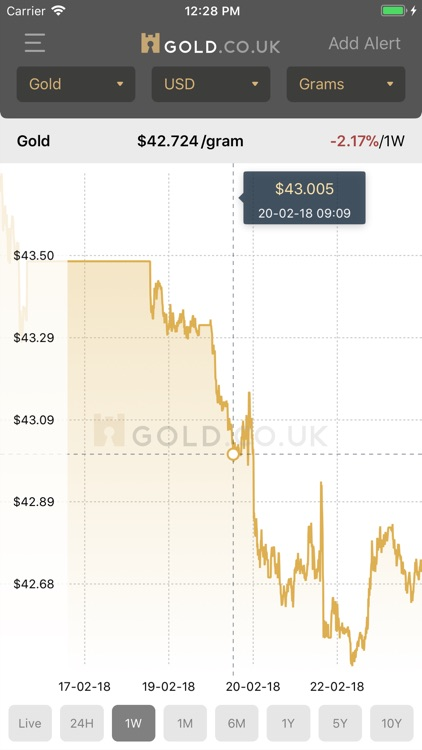 Live Gold Price - Gold.co.uk