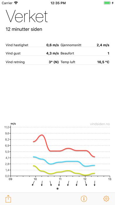 Vindsiden Wind Graphのおすすめ画像1