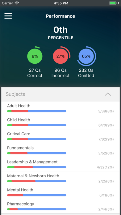 UWorld NCLEX iOS Application Version 9 2 - iOSAppsGames