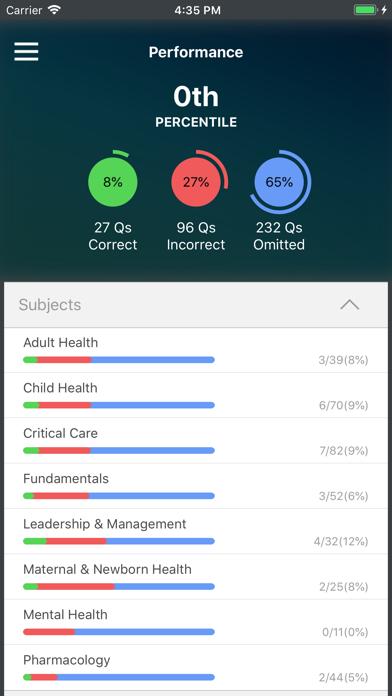 UWorld NCLEX - Revenue & Download estimates - Apple App Store - US