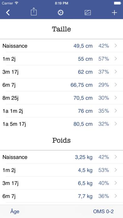 Croissance+