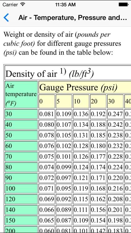 Fluid Mechanics Basics