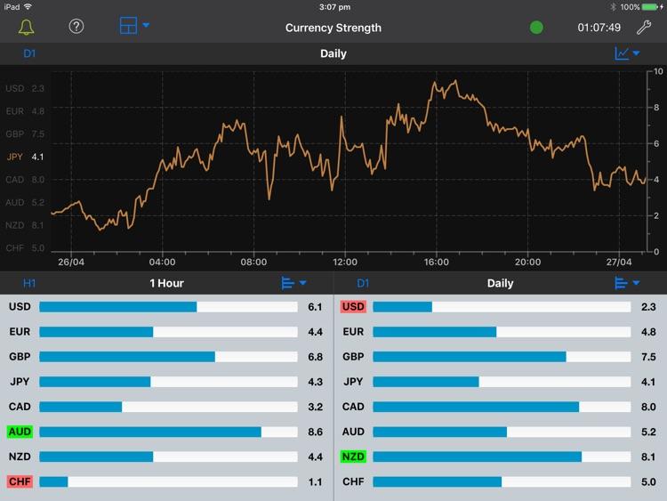 Forex Strength Meter for iPad screenshot-4