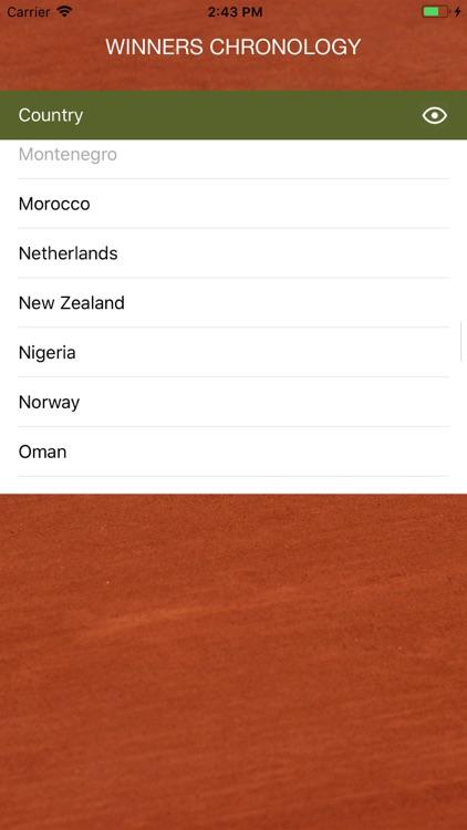 World Tennis Winners: Open Era