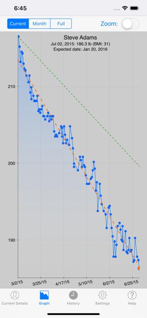 mantenimento delle statistiche sulla perdita di peso