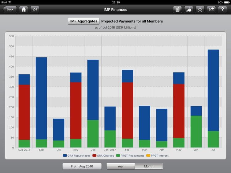 IMF Finances screenshot-4