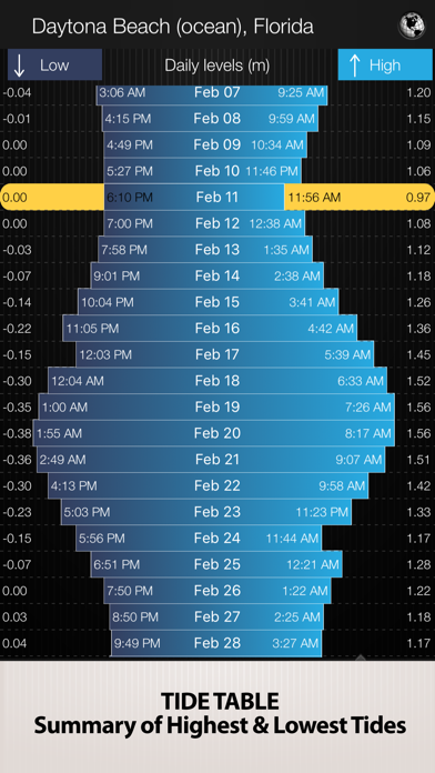 Tides PRO - Tide Times App Data & Review - Weather - Apps Rankings!