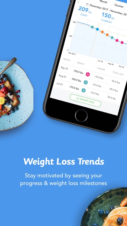 iTrackBites: Smart Weight Loss