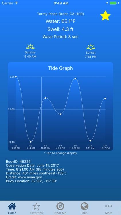 Ocean Temperature & Tides