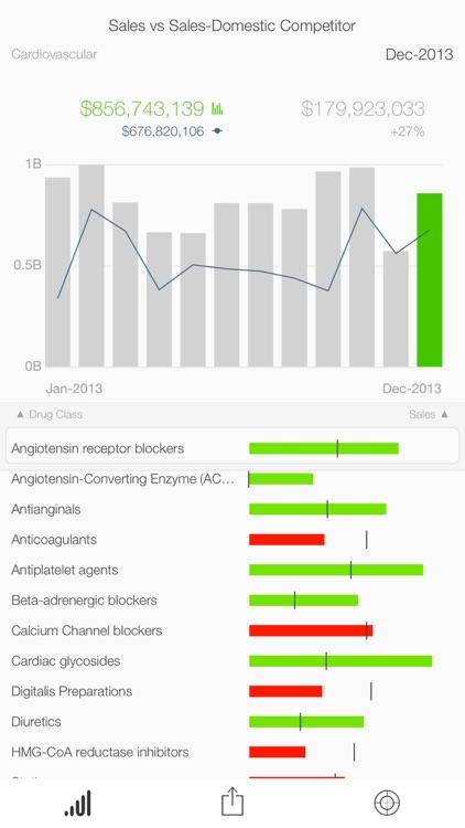 SAP BusinessObjects Roambi Analytics screenshot-4