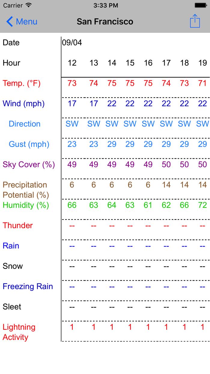 Forecast Now Screenshot