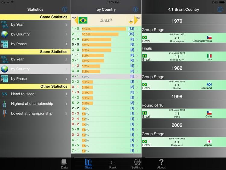 Football Championships Stats