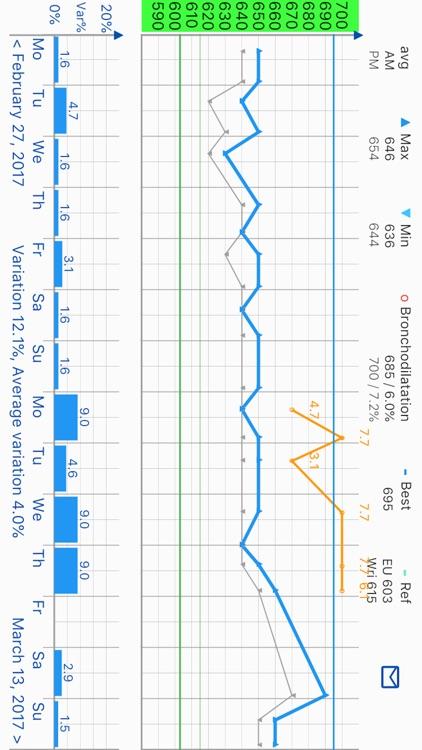 PEF Log - asthma tracker screenshot-4