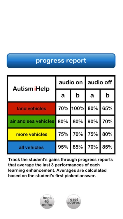 Autism iHelp – Vehicles screenshot-4