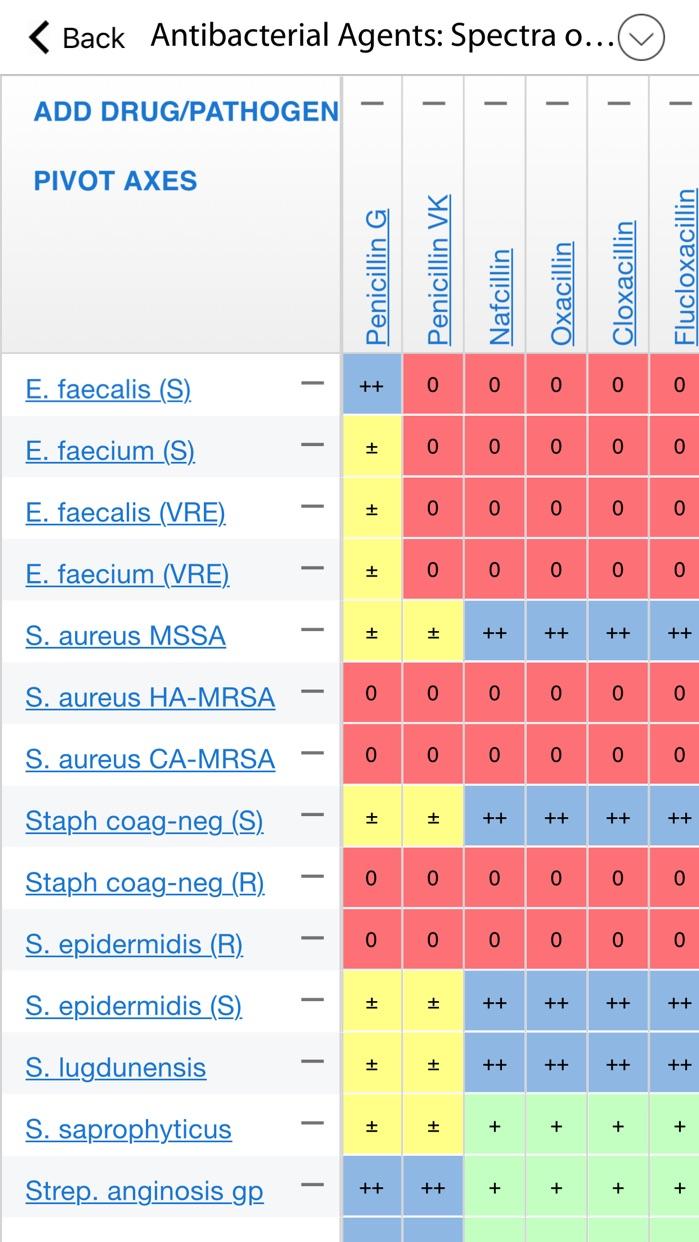 Sanford Guide - Antimicrobial Screenshot