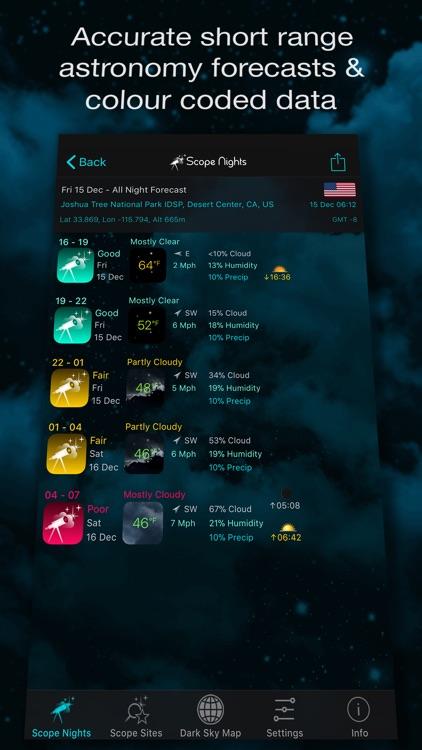 Scope Nights Astronomy Weather