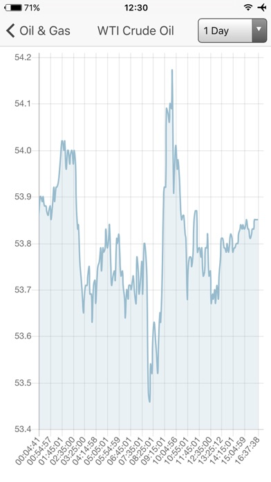 download Oil Price -  Real Time Prices* apps 1