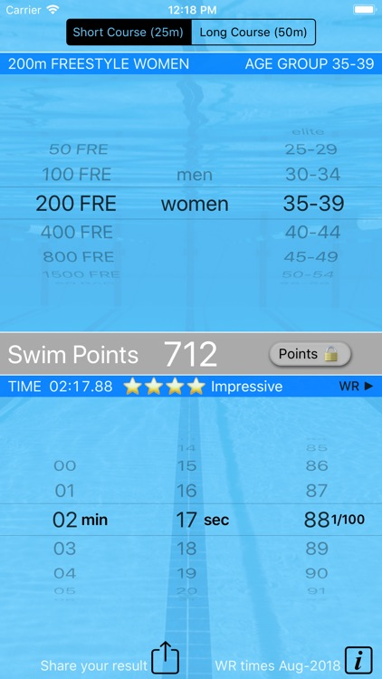 Swim Points: Elite and Masters