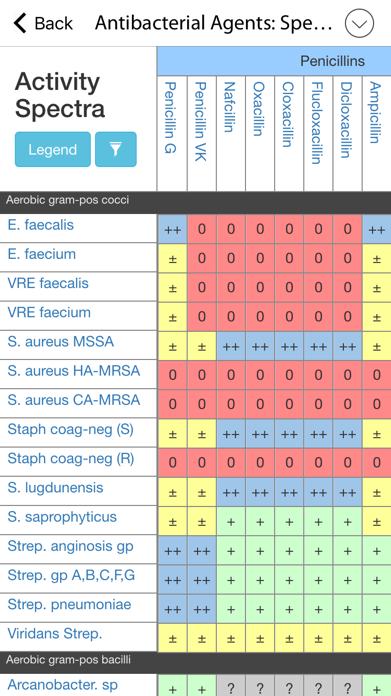 Sanford Guide - Antimicrobial Screenshot