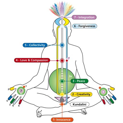 Sahaja Yoga Stickers
