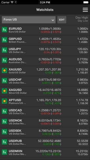 Forex trading irs dubai