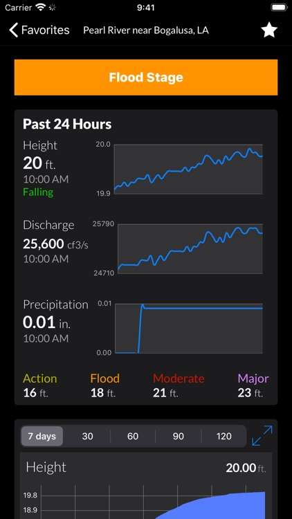 FloodWatch screenshot-3