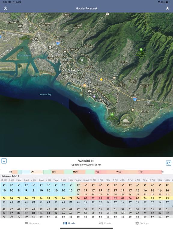 National Weather Forecast Data Screenshots