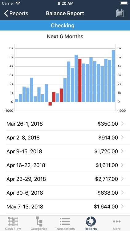 Kualto - Forecast Budgeting
