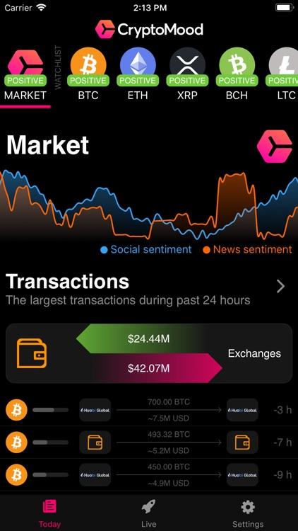 CryptoMood: Crypto Sentiment
