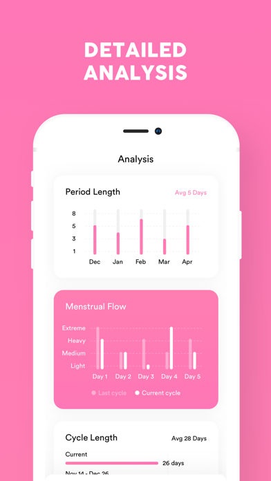 Periodly, Period Cycle Tracker Screenshot