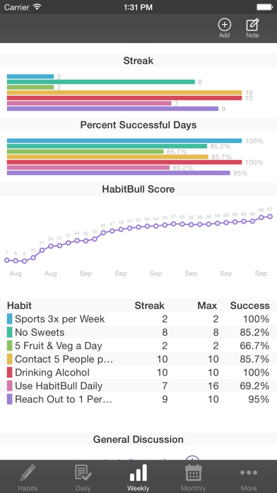 HabitBull - Habit Tracker - Motivation and reminders for daily routines and goals screenshot